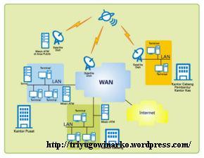 Pengertian Internet dan Intranet | TRI YUGO WINARKO | bukan sekedar